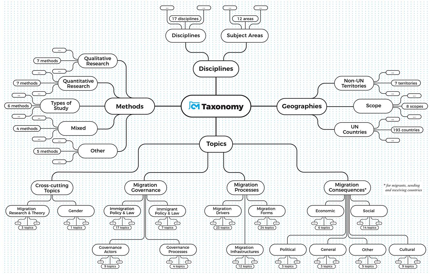 Taxonomy of Migration Studies